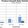 В этом году ожидается рост рынка микросхем на 24%