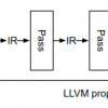 Динамическая JIT компиляция С-С++ в LLVM с помощью Clang