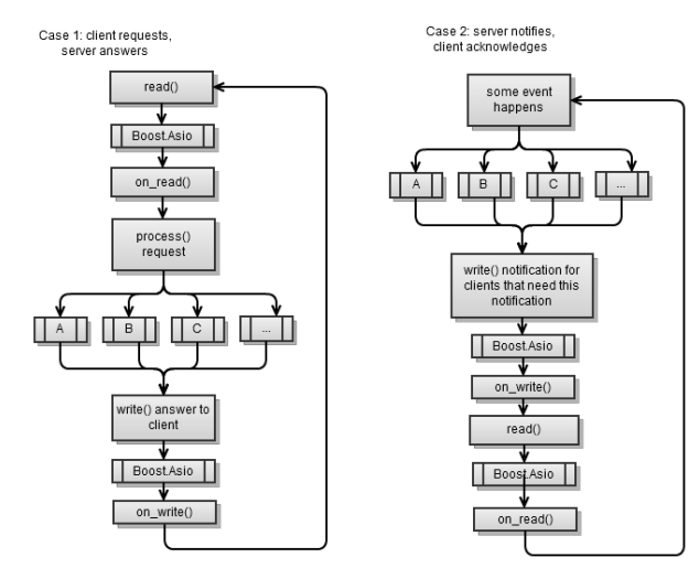 «Boost.Asio C++ Network Programming». Глава 5: Синхронное против асинхронного