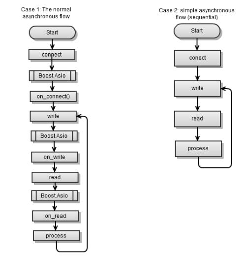 «Boost.Asio C++ Network Programming». Глава 6: – другие особенности