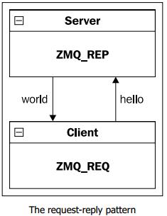 «ZeroMQ».Глава 1: Приступая к работе