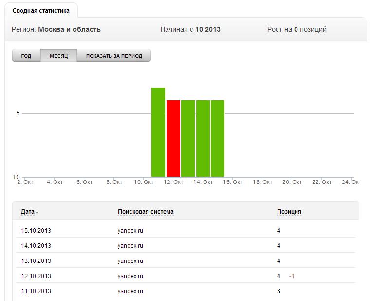 «Мониторинг сайтов» от REG.RU: как бета тест помог улучшить сервис и за что хочется сказать спасибо хабражителям