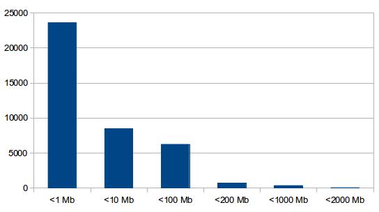 1% всех сайтов рунета держит свой memcached открытым для мира. Немного статистики