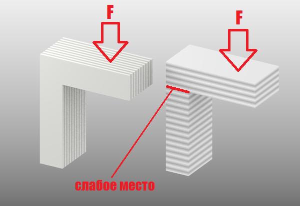 10 правил подготовки модели к 3D печати