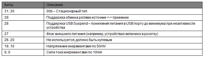 100 ватт по USB или как работает Power Delivery