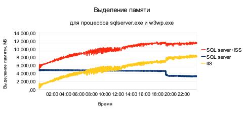 15 миллионов страниц в сутки. Результаты нагрузочного тестирования .NET Forge CMS в облаке Windows Azure и на Windows Server