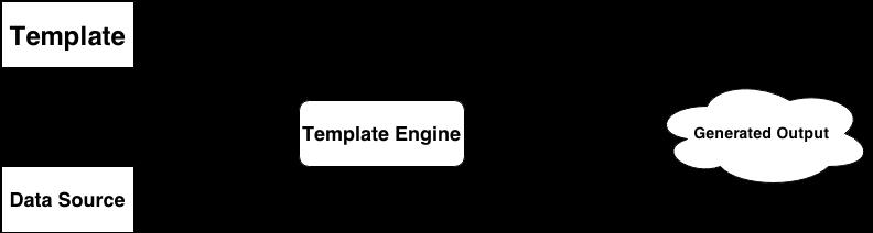 15 шаблонизаторов для фронтенд разработки