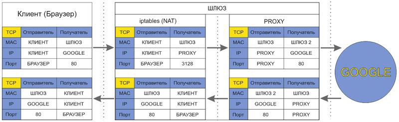 Системное программирование / [Из песочницы] Учимся писать модуль ядра (Netfilter) или Прозрачный прокси для HTTPS
