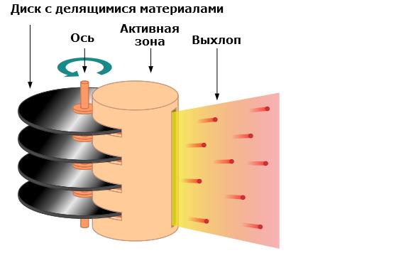 наночастиц ядерного