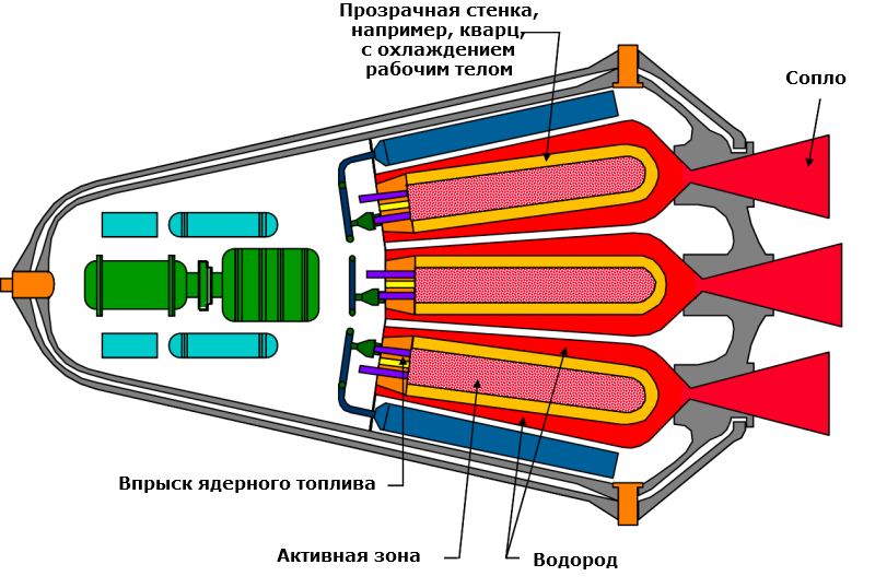 Не лей мне соль в реактор или не импульсные ядерные ракетные двигатели
