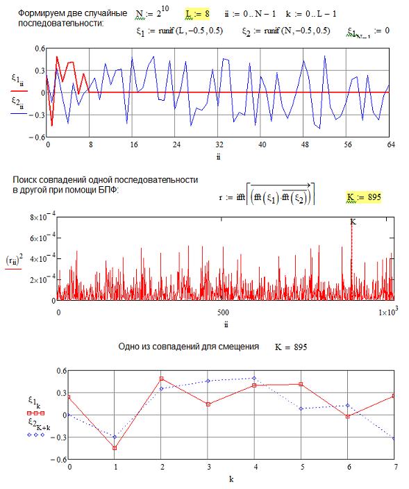 Об одном алгоритме сжатия случайных сигналов (с потерями)