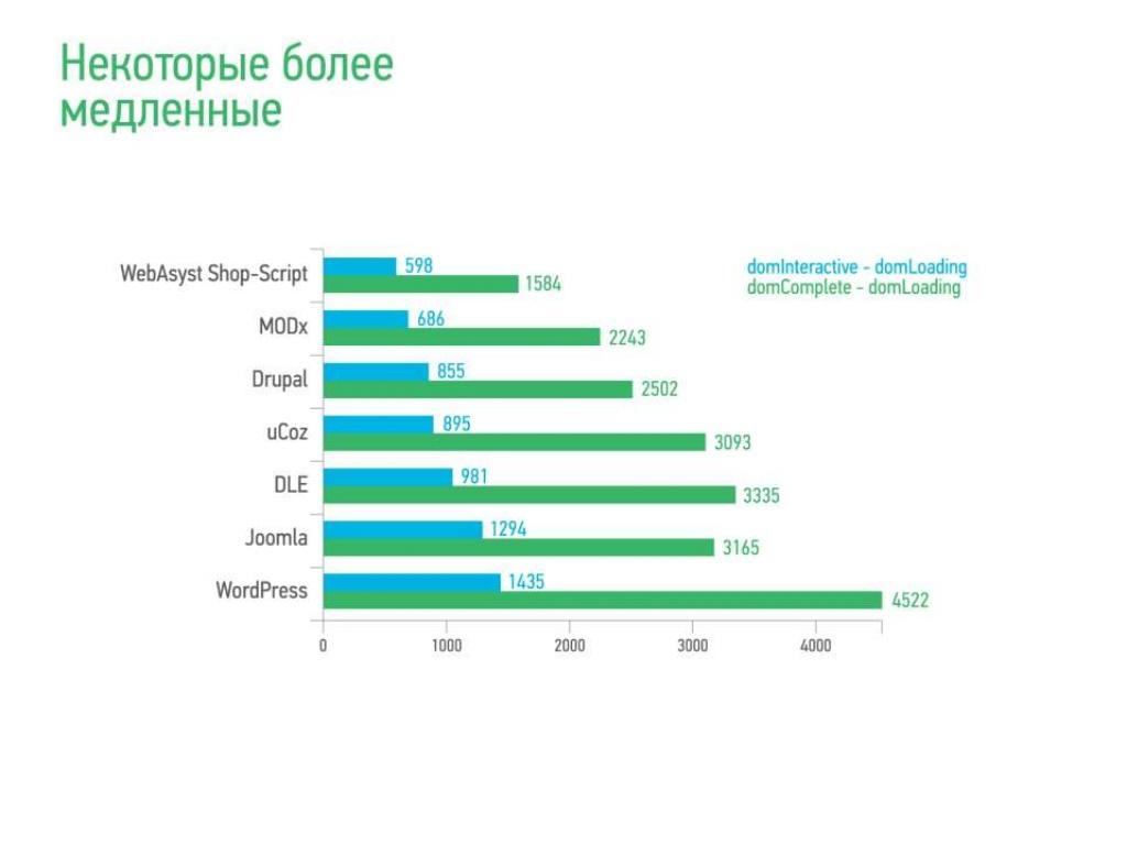 Исследование распространенности CMS в Рунете, Байнете и Уанете