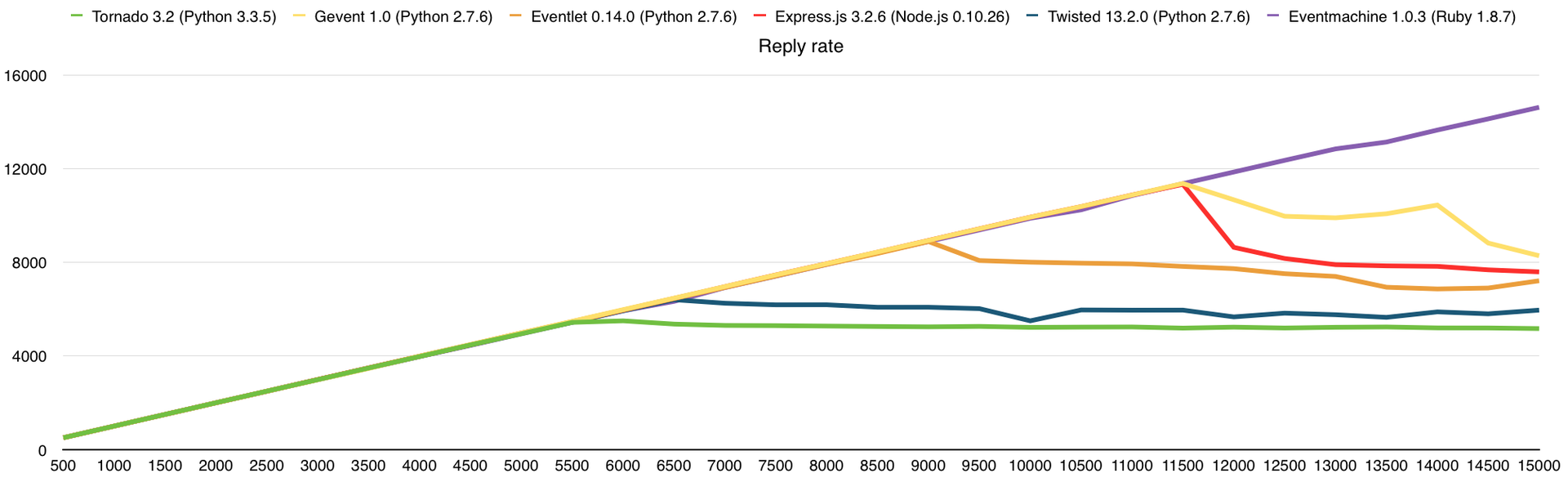 Немного тестов производительности сетевых фреймворков