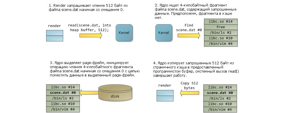 Page кэш, или как связаны между собой оперативная память и файлы