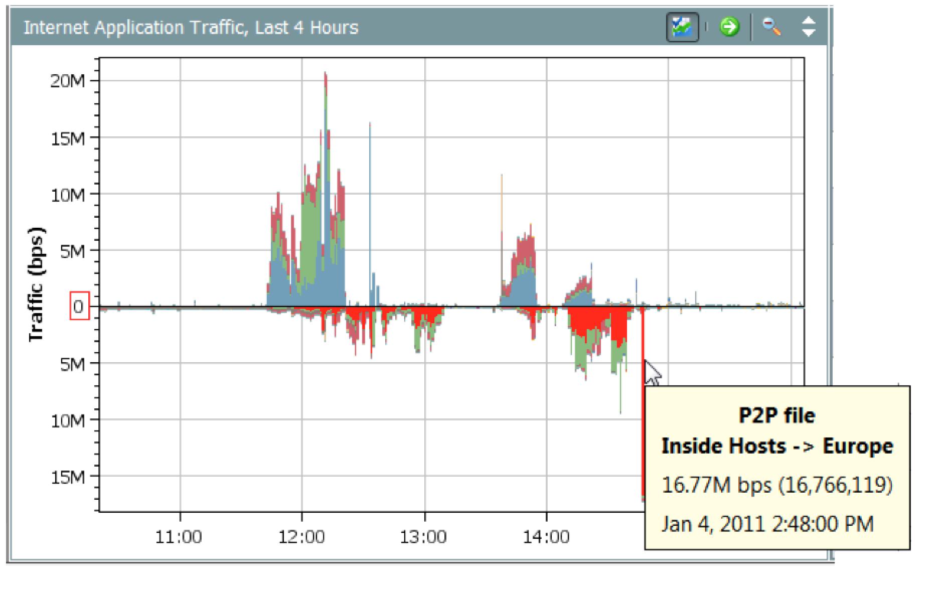 Сетевая телеметрия Cisco против киберугроз