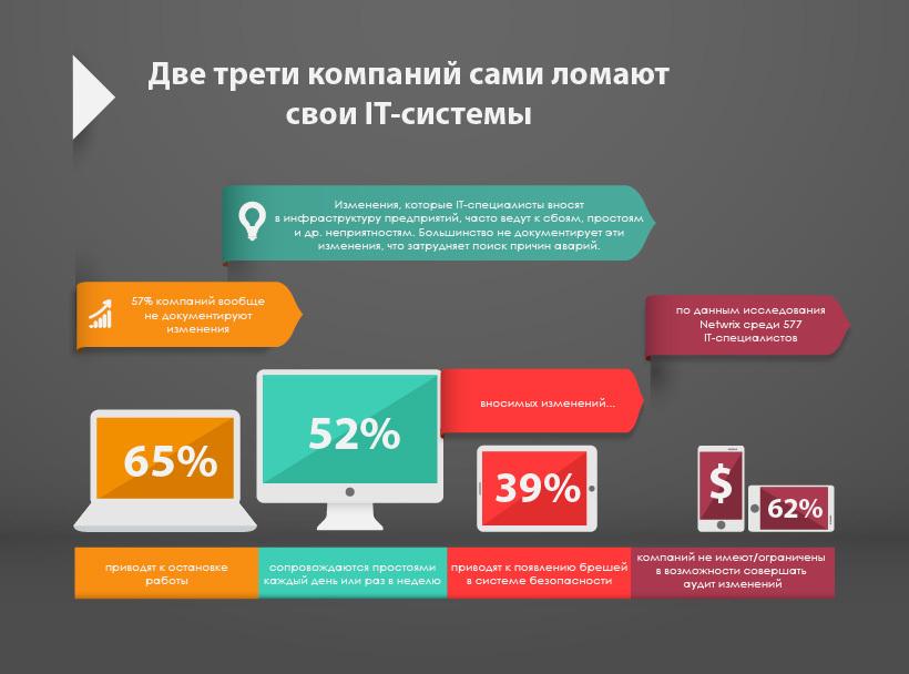 Результаты исследования Netwrix: две трети ИТ компаний сами ломают свою ИТ инфраструктуру