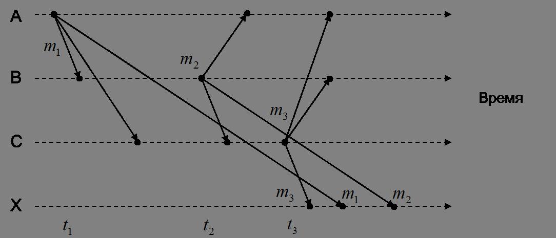 Распределённые вычисления: немного теории