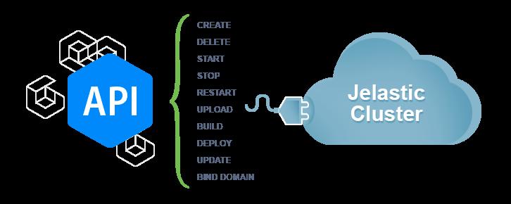 Автоматизация жизненного цикла приложений с Infobox Jelastic API