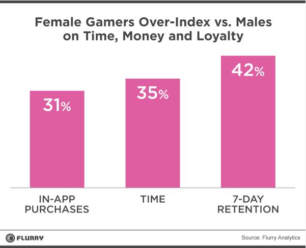 Падение Zynga, доминирование женщин в играх и новая крупная сделка — главные мобильные новости за неделю