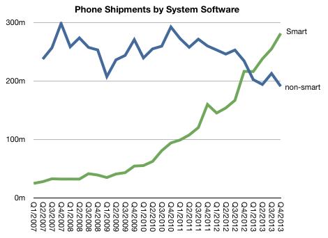 Apple: «ценностный монополист» на рынке смартфонов
