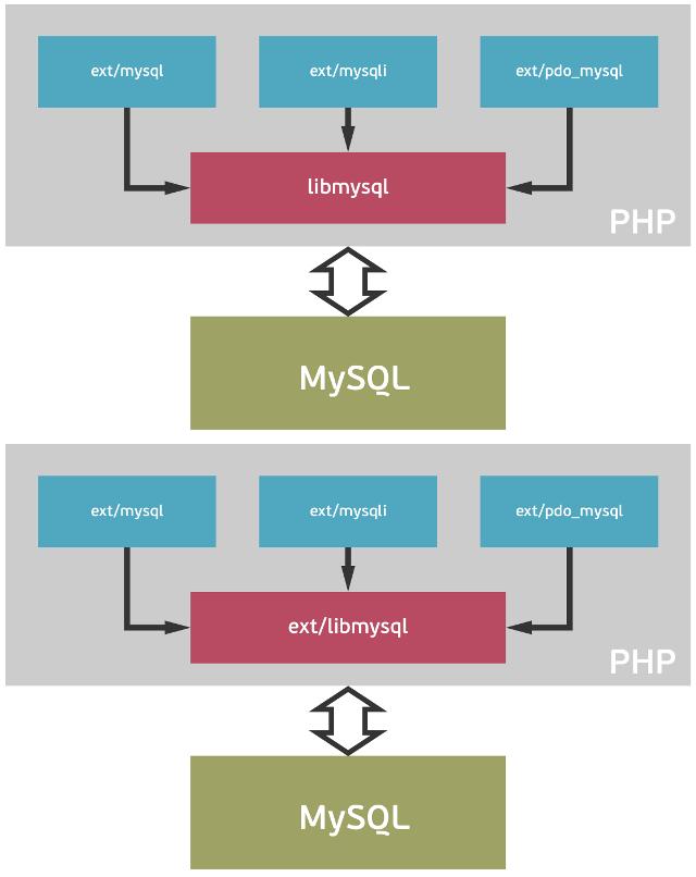 mysqlnd — проводник между PHP и MySQL