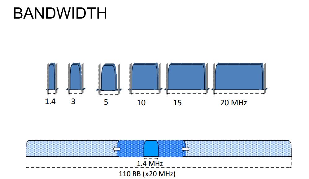 LinkMeUp. Выпуск №18. LTE
