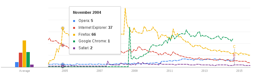 Поищем Hype Cycle в Google Trends!?