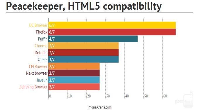 Сравнительный обзор Android браузеров
