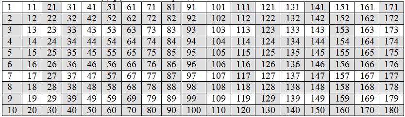 Факторизация и классы чисел натурального ряда