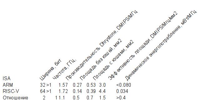 Наборы команд должны быть свободны: доводы за RISC V