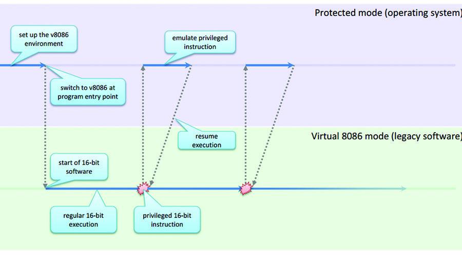 Получаем системные привилегии с помощью ошибок в NTVDM
