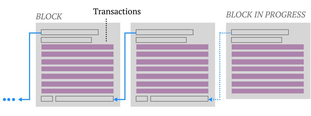 Децентрализованный краудфандинг для любых проектов