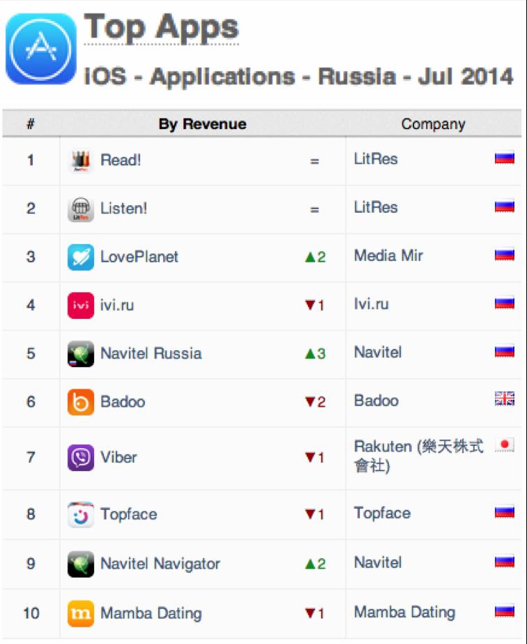 App Annie посчитали Mail.ru, Yandex, Game Insight, LitRes в страновом рейтинге мобильных приложений Russia App Annie Index
