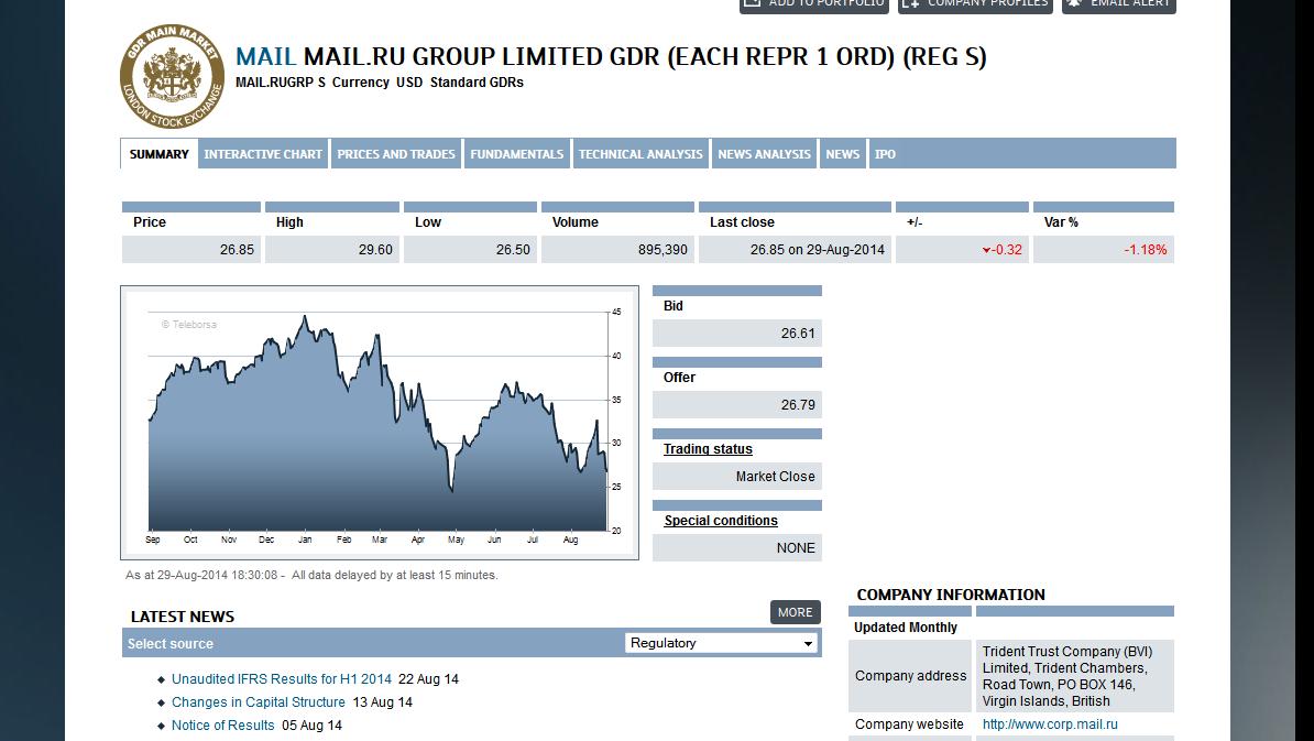 Выручка Mail.Ru от рекламы просядет сильнее, чем у Яндекса, считают в Sberbank CIB; выручка от игр и соцсетей не компенсирует
