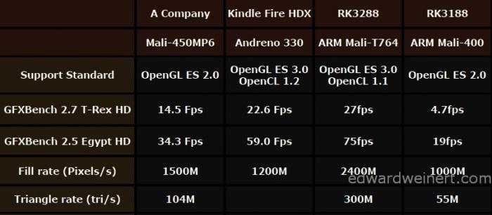 Новые медиа приставки на Rockchip RK3288 от компании Tronsmart уже в продаже