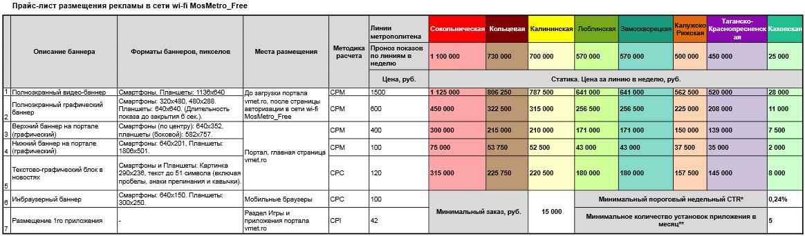 vmet.ro Провайдер бесплатного WiFi в московском метро МаксимаТелеком раскрыл тарифы на рекламный инструментарий.