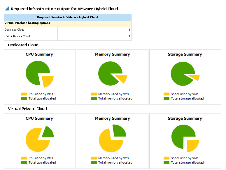 Capacity planning for hybrid cloud