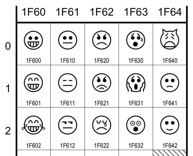 Практическое руководство по Unicodeизации