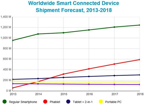 В период с 2014 по 2018 год доля планшетофонов в общем объеме поставок смартфонов возрастет с 14,0% до 32,2%