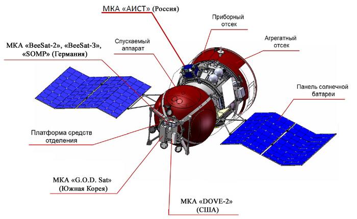 http://www.pvsm.ru/images/2014/09/07/fizicheskie-i-biologicheskie-sputniki-serii-foton-i-bion-4.jpg