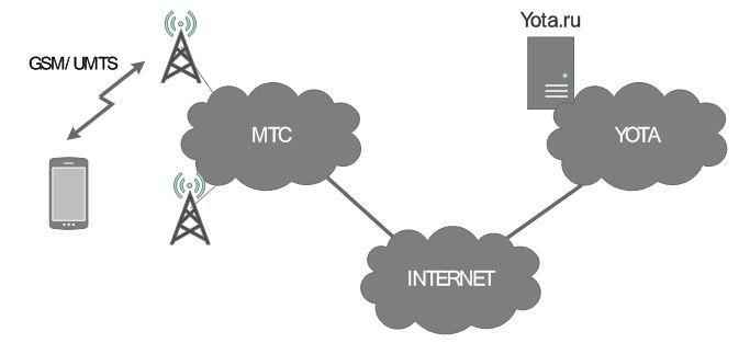 О блокировании мобильного приложения Yota со стороны МТС