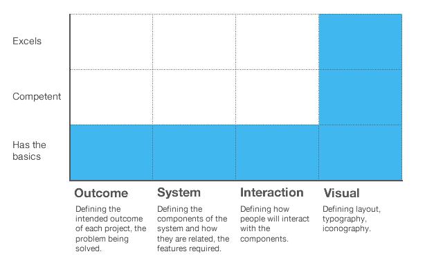 Как нанимать дизайнеров