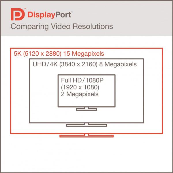 Пропускная способность DisplayPort 1.3 — 32,4 Гбит/с