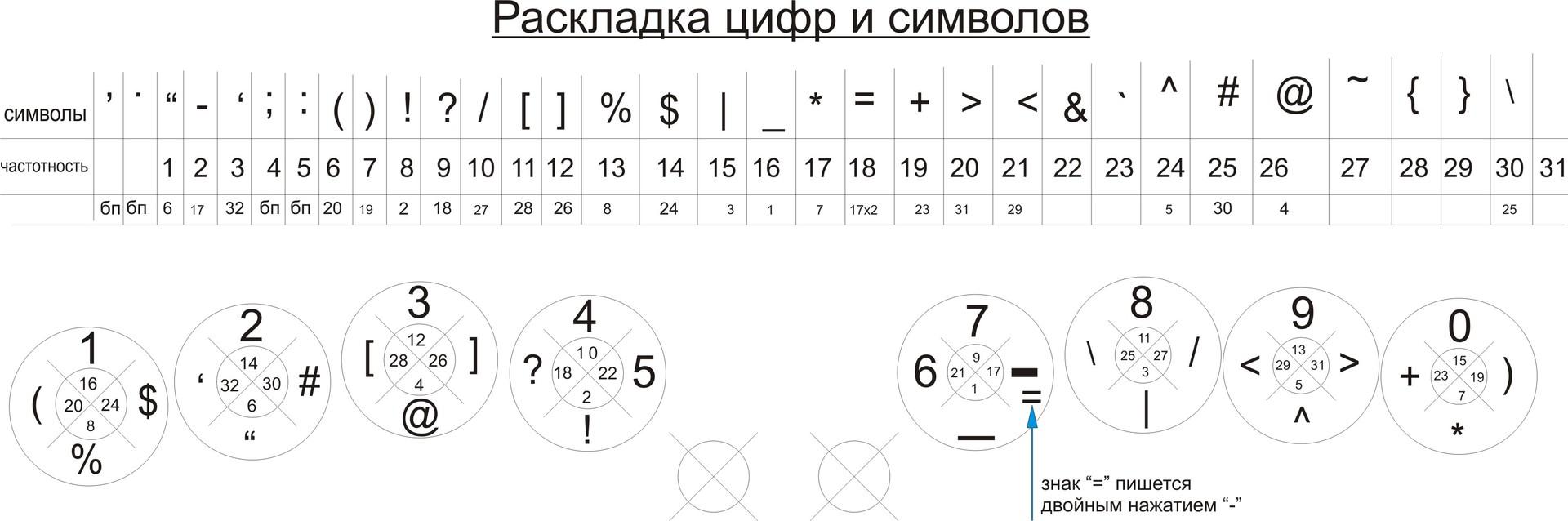 Клавиатура нового поколения — «10 Ю»