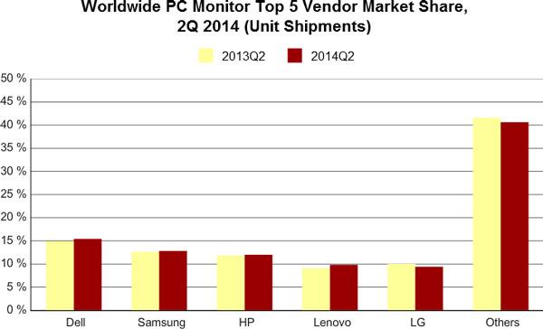 За год рынок мониторов сократился на 2,9%