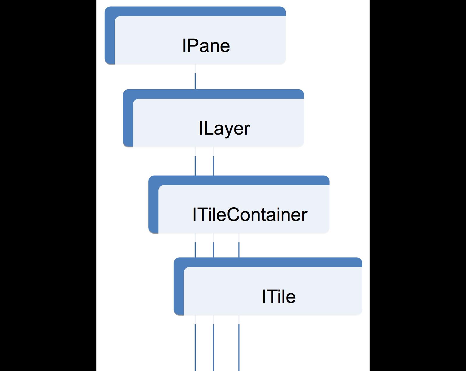 Как правильно разрабатывать API с поддержкой обратной совместимости. Семинар в Яндексе