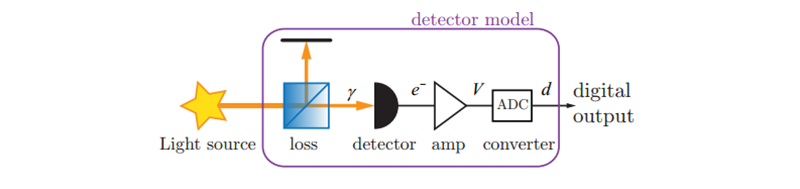 Швейцарские физики превратили Nokia N9 квантовый генератор случайных чисел