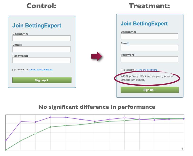 Как разные политики конфиденциальности влияют на конверсию: результаты 4 х A B тестирований!