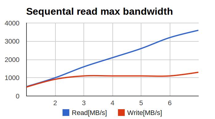 SSD + raid0 — не всё так просто