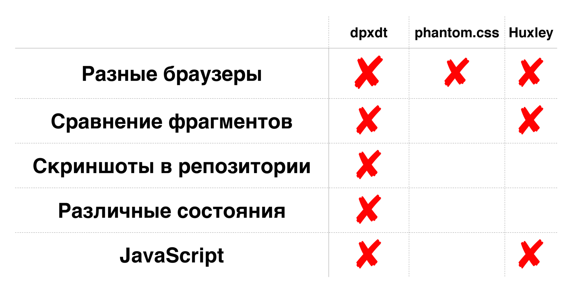 Как мы тестируем CSS регрессии с Gemini. Доклад на BEMup в Яндексе
